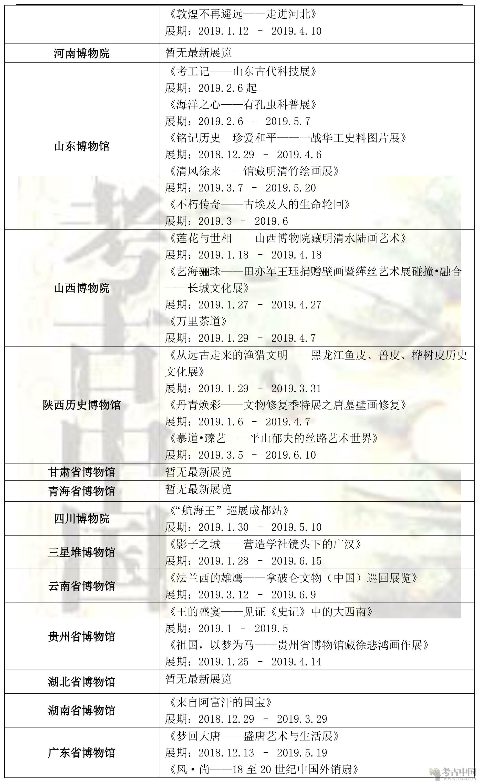 各省博物馆近期展讯201903