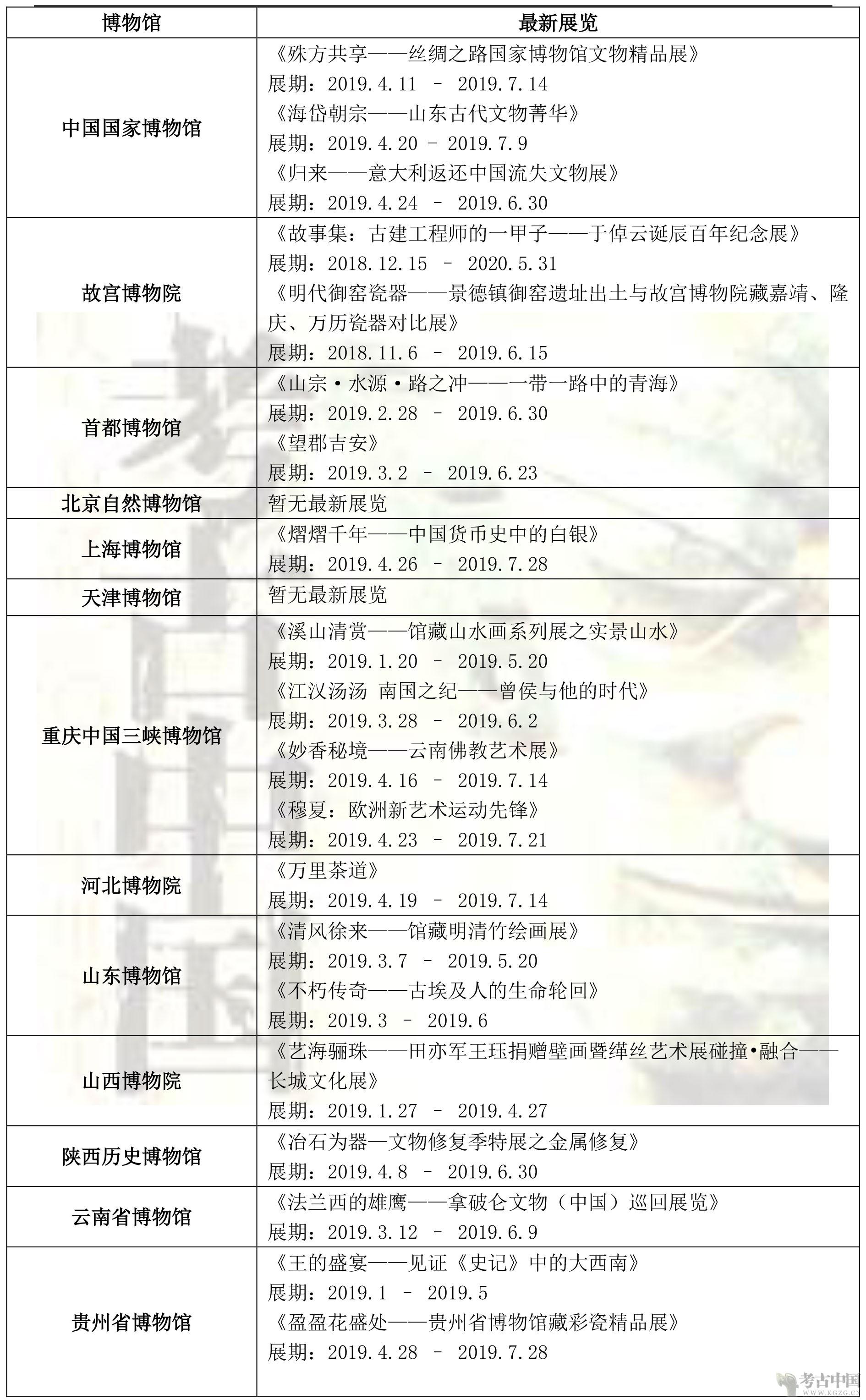 各省博物馆近期展讯201904